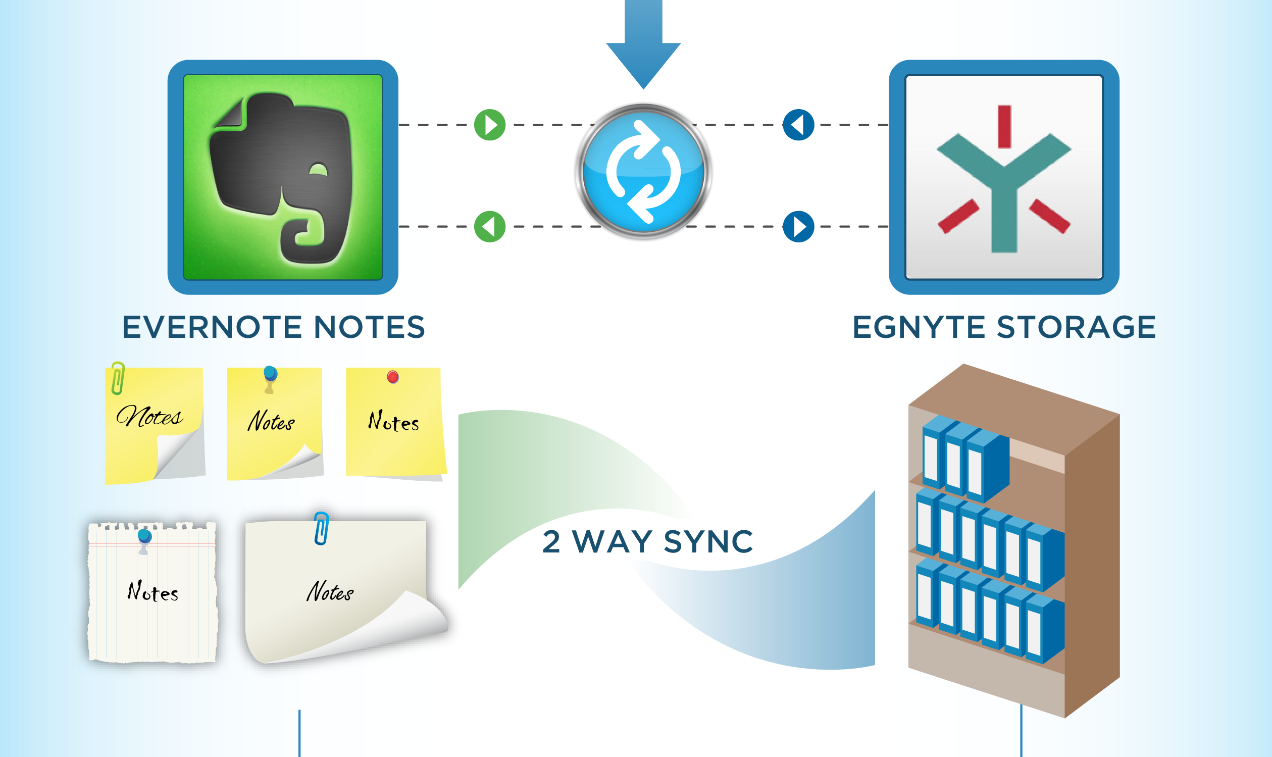 How To Use Evernote With Egnyte For Media and Advertising Agencies