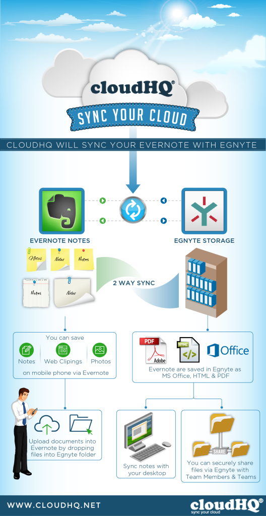 cloudHQ Integrate Evernote and Egnyte Infographic
