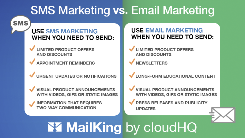 SMS vs. Email Marketing