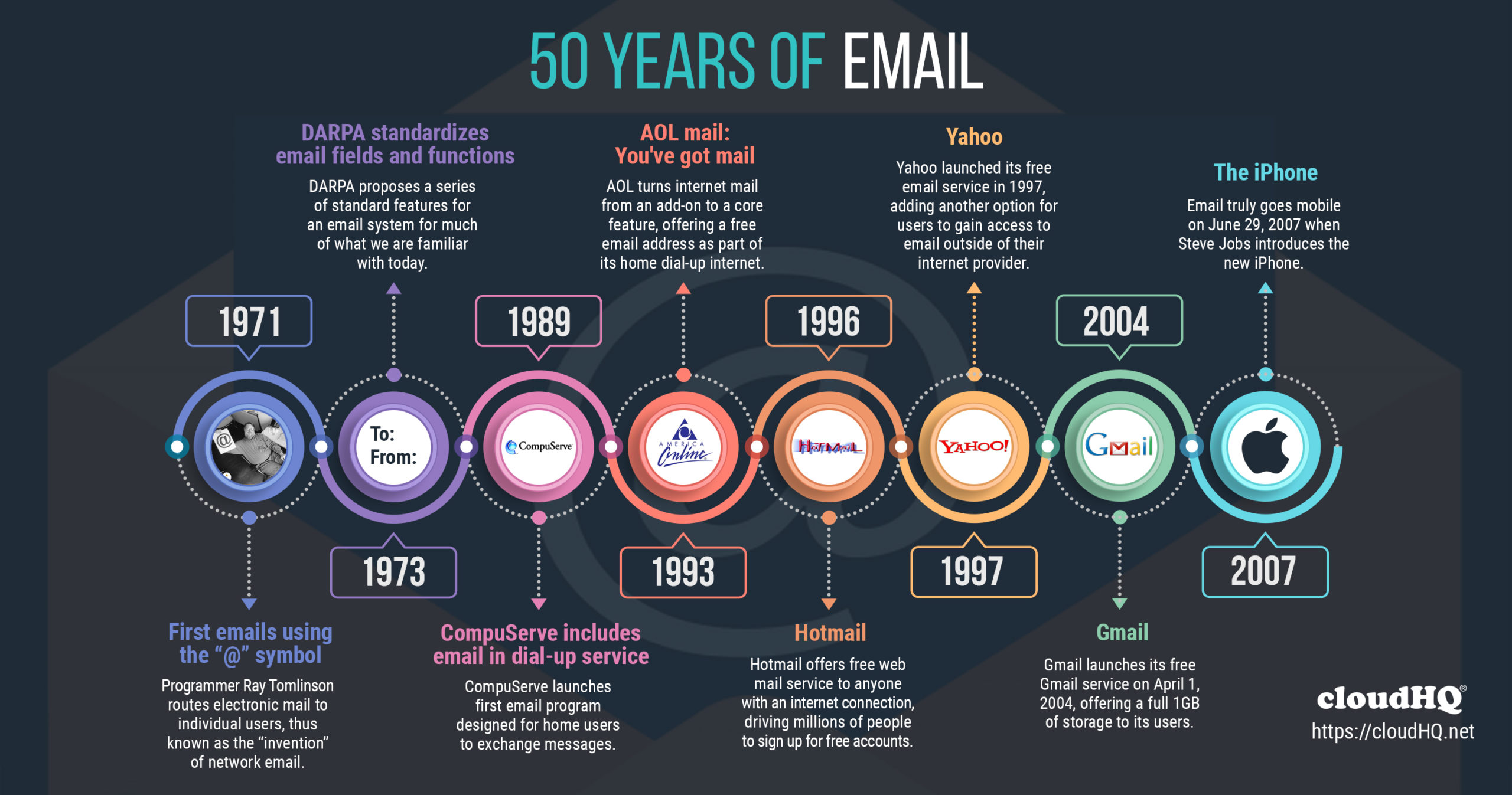 Celebrating 50 Years of Email